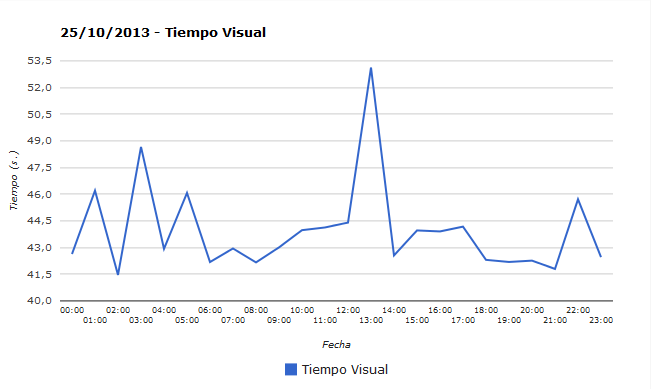 Visual time graph